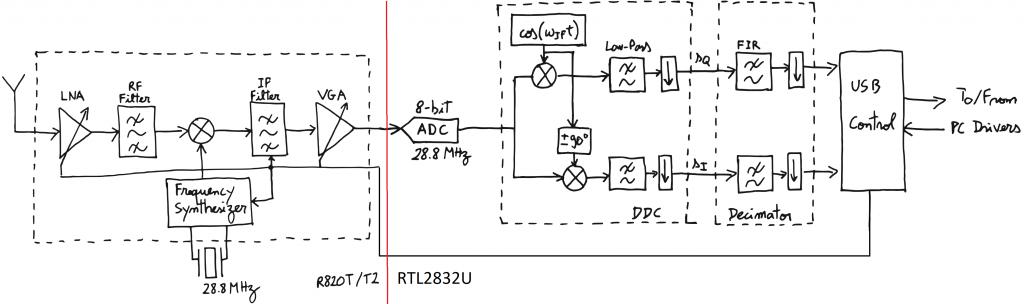 Це зображення має порожній атрибут alt; ім'я файлу RTL-SDR-1024x304.png